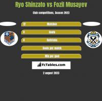 Ryo Shinzato vs Fozil Musayev h2h player stats