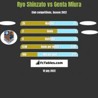 Ryo Shinzato vs Genta Miura h2h player stats