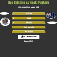 Ryo Shinzato vs Hiroki Fujiharu h2h player stats