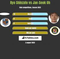 Ryo Shinzato vs Jae-Seok Oh h2h player stats