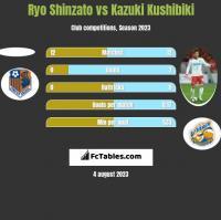 Ryo Shinzato vs Kazuki Kushibiki h2h player stats
