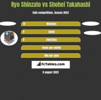 Ryo Shinzato vs Shohei Takahashi h2h player stats