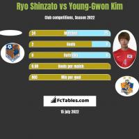 Ryo Shinzato vs Young-Gwon Kim h2h player stats