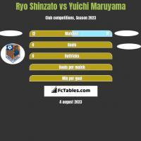 Ryo Shinzato vs Yuichi Maruyama h2h player stats