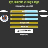 Ryo Shinzato vs Taiyo Koga h2h player stats