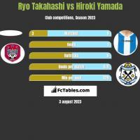 Ryo Takahashi vs Hiroki Yamada h2h player stats