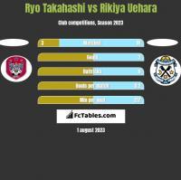 Ryo Takahashi vs Rikiya Uehara h2h player stats