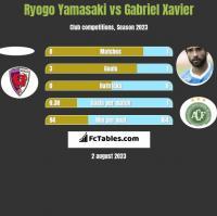 Ryogo Yamasaki vs Gabriel Xavier h2h player stats