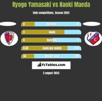 Ryogo Yamasaki vs Naoki Maeda h2h player stats
