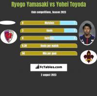 Ryogo Yamasaki vs Yohei Toyoda h2h player stats
