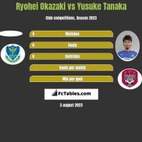 Ryohei Okazaki vs Yusuke Tanaka h2h player stats