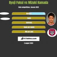Ryoji Fukui vs Mizuki Hamada h2h player stats