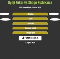 Ryoji Fukui vs Shogo Nishikawa h2h player stats