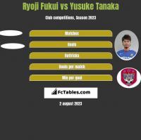 Ryoji Fukui vs Yusuke Tanaka h2h player stats