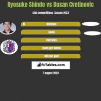 Ryosuke Shindo vs Dusan Cvetinovic h2h player stats