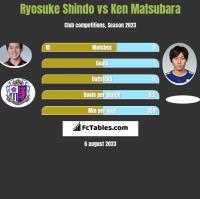 Ryosuke Shindo vs Ken Matsubara h2h player stats