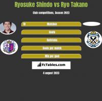 Ryosuke Shindo vs Ryo Takano h2h player stats