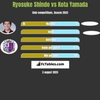 Ryosuke Shindo vs Kota Yamada h2h player stats