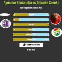 Ryosuke Yamanaka vs Daisuke Suzuki h2h player stats