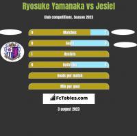 Ryosuke Yamanaka vs Jesiel h2h player stats