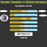 Ryosuke Yamanaka vs Shintaro Kurumaya h2h player stats