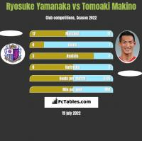 Ryosuke Yamanaka vs Tomoaki Makino h2h player stats