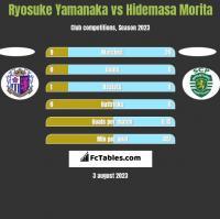 Ryosuke Yamanaka vs Hidemasa Morita h2h player stats