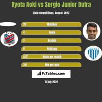 Ryota Aoki vs Sergio Junior Dutra h2h player stats