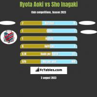 Ryota Aoki vs Sho Inagaki h2h player stats