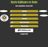 Ryota Kajikawa vs Dudu h2h player stats