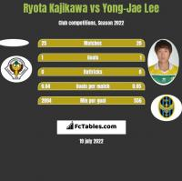 Ryota Kajikawa vs Yong-Jae Lee h2h player stats
