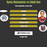 Ryota Matsumoto vs Shinji Ono h2h player stats