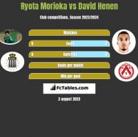 Ryota Morioka vs David Henen h2h player stats