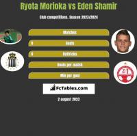 Ryota Morioka vs Eden Shamir h2h player stats
