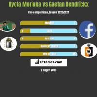 Ryota Morioka vs Gaetan Hendrickx h2h player stats