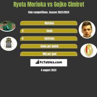 Ryota Morioka vs Gojko Cimirot h2h player stats