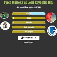 Ryota Morioka vs Joris Kayembe Ditu h2h player stats