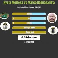 Ryota Morioka vs Marco Ilaimaharitra h2h player stats