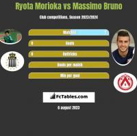 Ryota Morioka vs Massimo Bruno h2h player stats