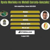 Ryota Morioka vs Mehdi Carcela-Gonzalez h2h player stats