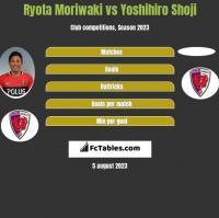 Ryota Moriwaki vs Yoshihiro Shoji h2h player stats