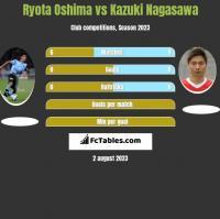 Ryota Oshima vs Kazuki Nagasawa h2h player stats