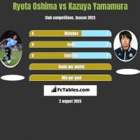 Ryota Oshima vs Kazuya Yamamura h2h player stats