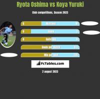 Ryota Oshima vs Koya Yuruki h2h player stats