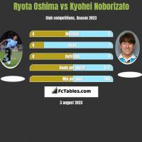 Ryota Oshima vs Kyohei Noborizato h2h player stats