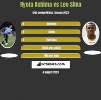 Ryota Oshima vs Leo Silva h2h player stats