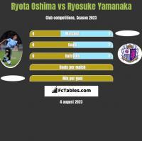 Ryota Oshima vs Ryosuke Yamanaka h2h player stats