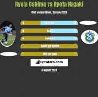 Ryota Oshima vs Ryota Nagaki h2h player stats