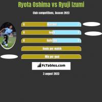 Ryota Oshima vs Ryuji Izumi h2h player stats