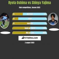 Ryota Oshima vs Shinya Yajima h2h player stats